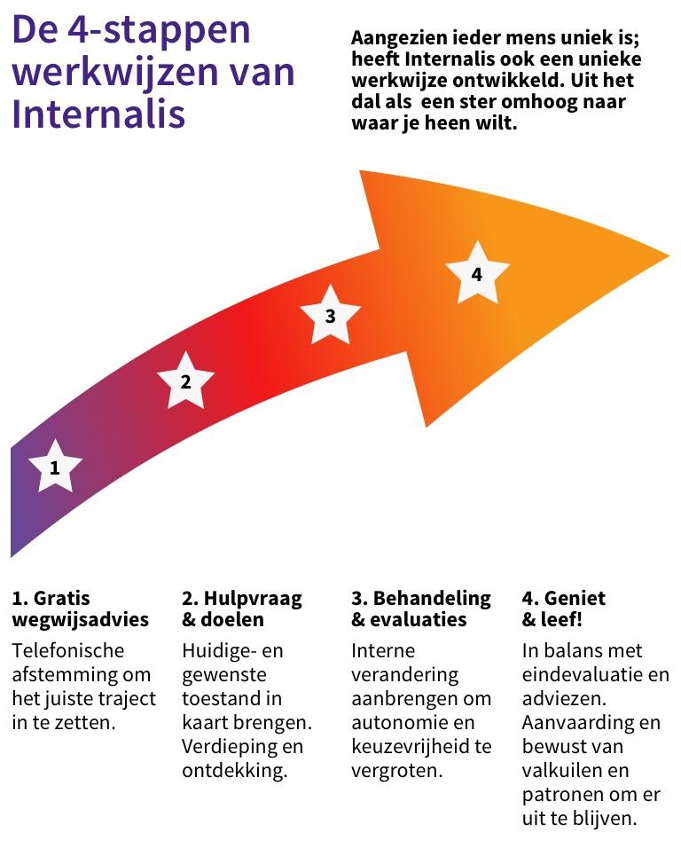 Werkwijze Internalis